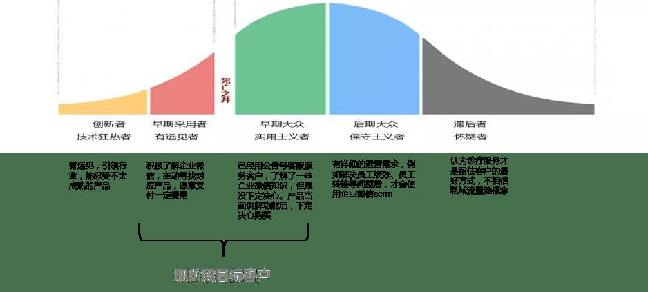 企业微信SCRM产品从0到1阶段总结