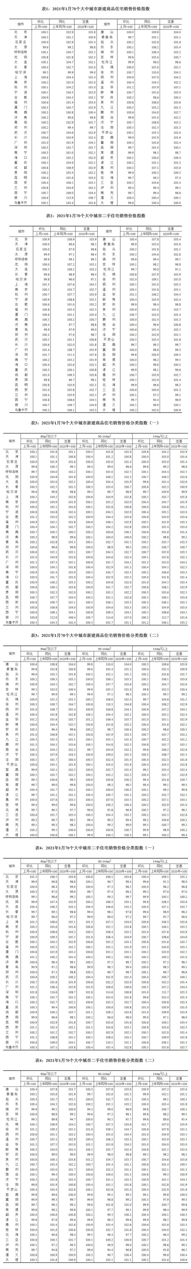 国家统计局:70城1月房价出炉!天津新房价格环比上涨0.3%