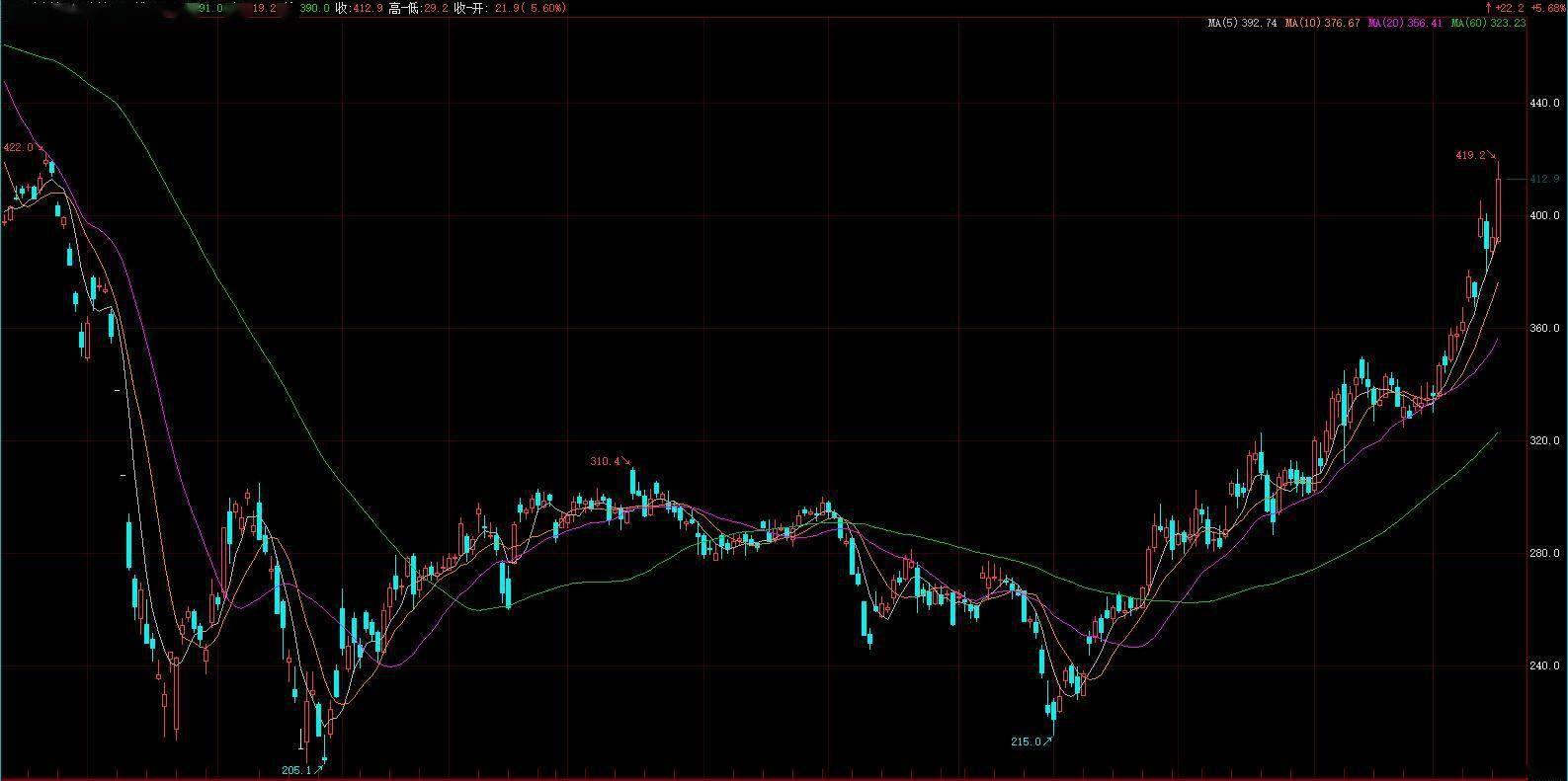 INE原油一度涨超7%,刷新一年新高!A股油气概念股全天大涨,高盛:油价还能再涨17%
