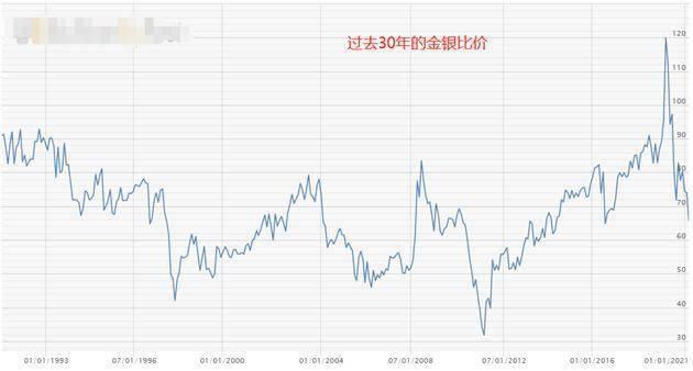 ATFX外汇科普:金银比价套利分析 统计数据实证
