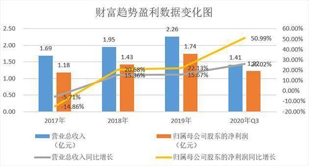 财富趋势:国内证券行情交易系统软件重要供应商 2020年前三季度业绩同比大增51%
