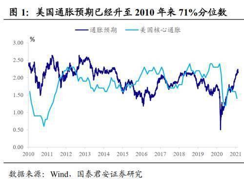 国君固收:再通胀交易是否会驱动货币政策收紧?