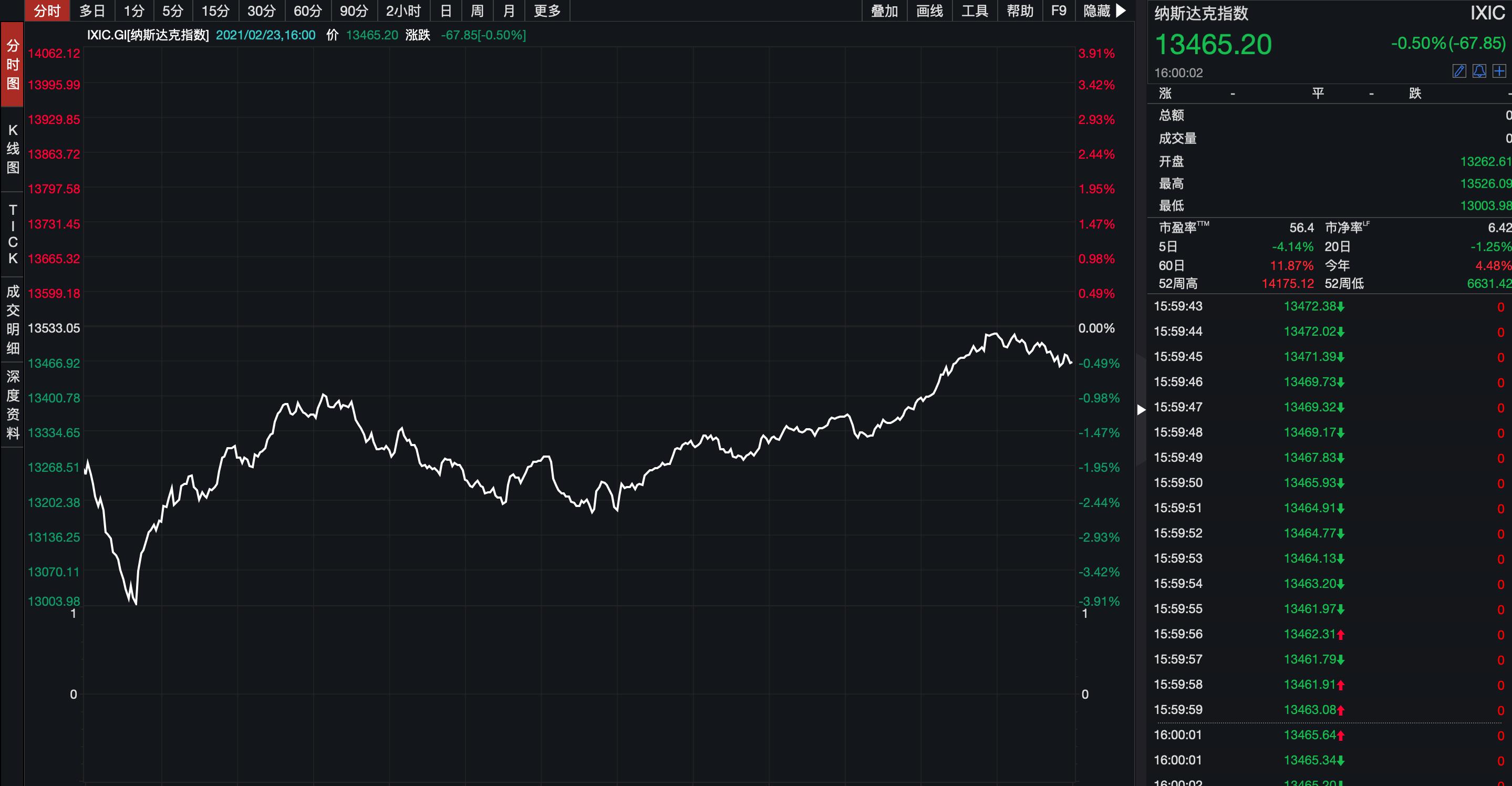 美股惊魂一夜!纳指一度大跌4%,鲍威尔重磅发声,三大指数深V反转!比特币单日狂跌1万美元,33万人爆仓,160亿资金成炮灰