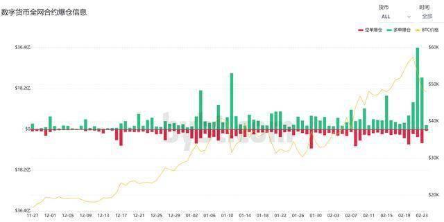 比特币暴跌17%,一度下破45000美元,24小时42万人爆仓,29.亿美元灰飞烟灭