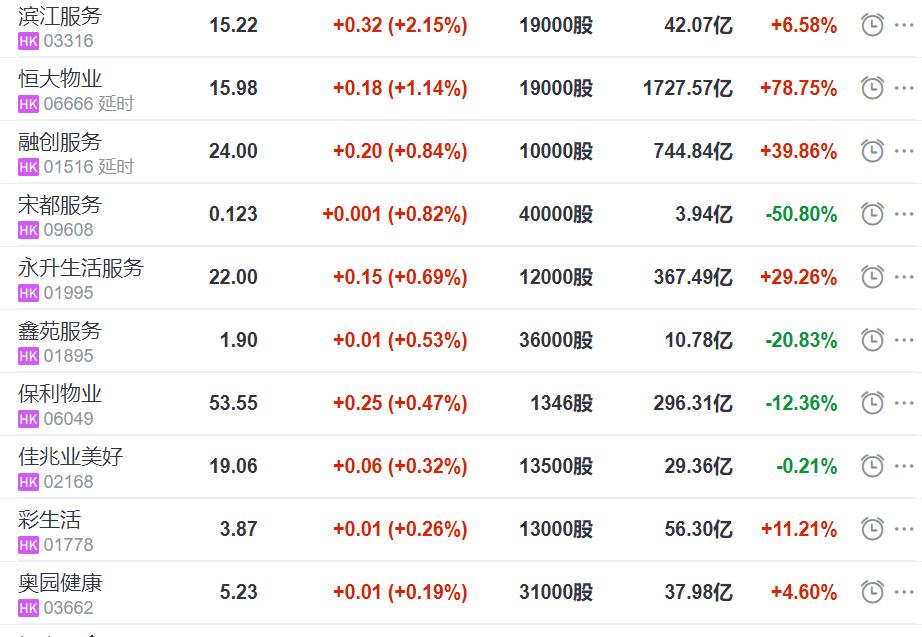 11支港股物业开盘迎涨 滨江服务涨超2.1%