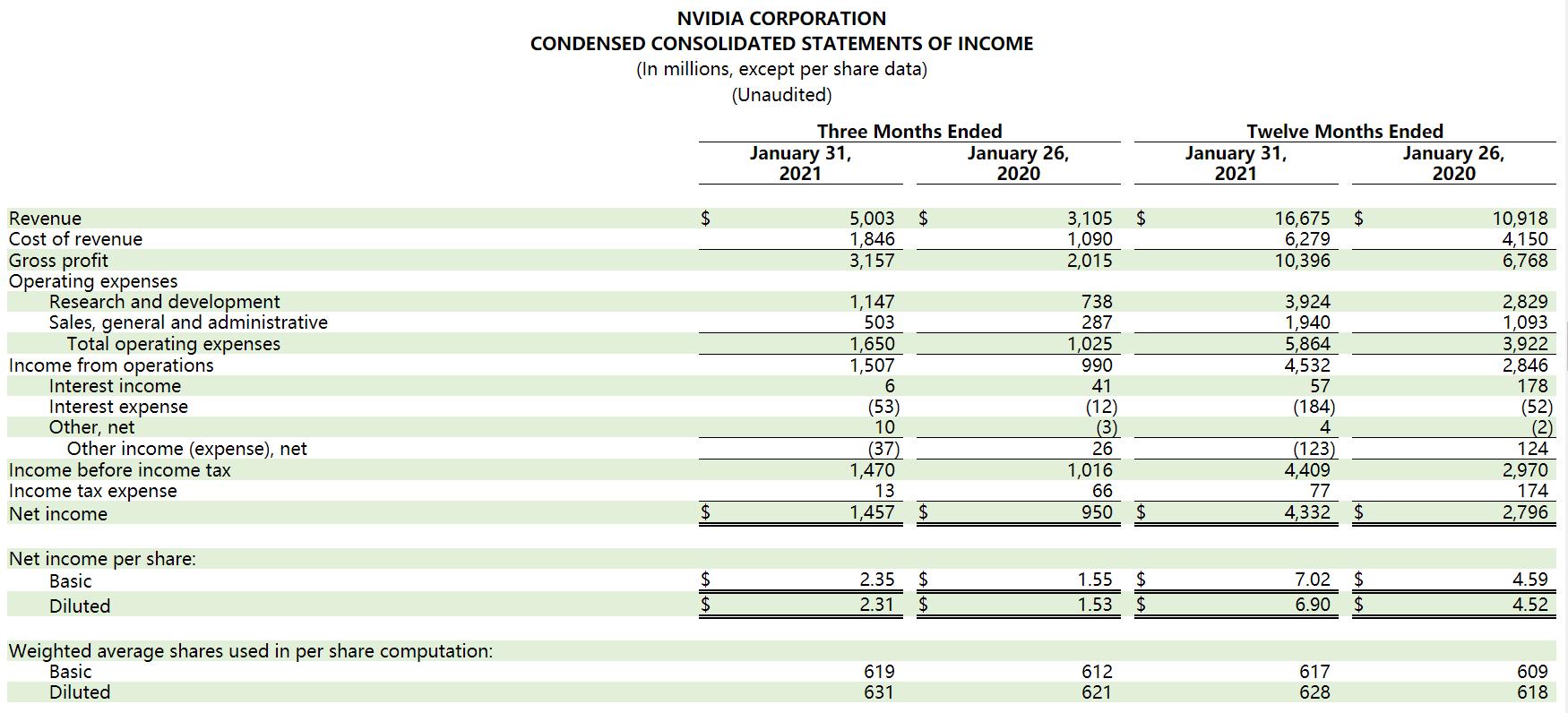 英伟达2021财年第四季度净利润同比增长53%至14.57亿美元: