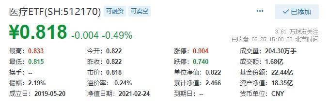医疗ETF(512170)拆分复牌首日交投活跃,日成交额1.68亿元换手率达9.1%!|