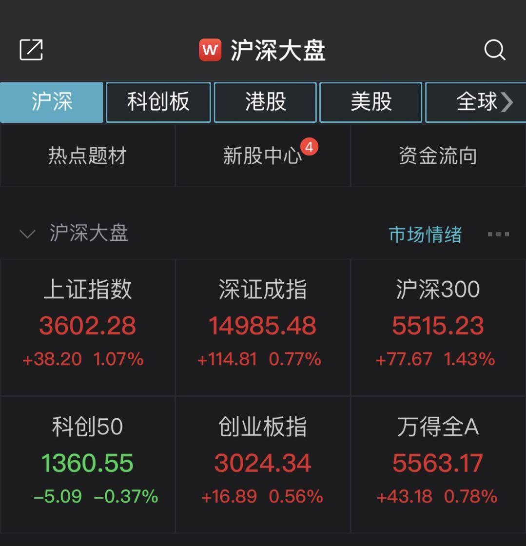 [沪指午盘收涨1.07%收复3600点,地产股爆发]