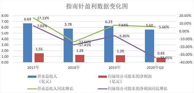 [指南针:中国最早证券信息服务商之一 拟推2021年限制性股票与股票期权激励计划]