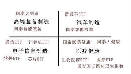 谁在中国投资制造业?国泰基金全面展示了中国先进制造业