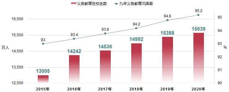 教育部:2020年全国高等教育毛入学率54.4% 图3
