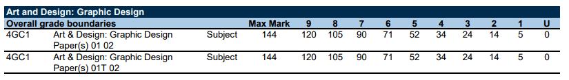 爱德思11月IGCSE/GCSE各科分数线公布,多少分才能拿9?