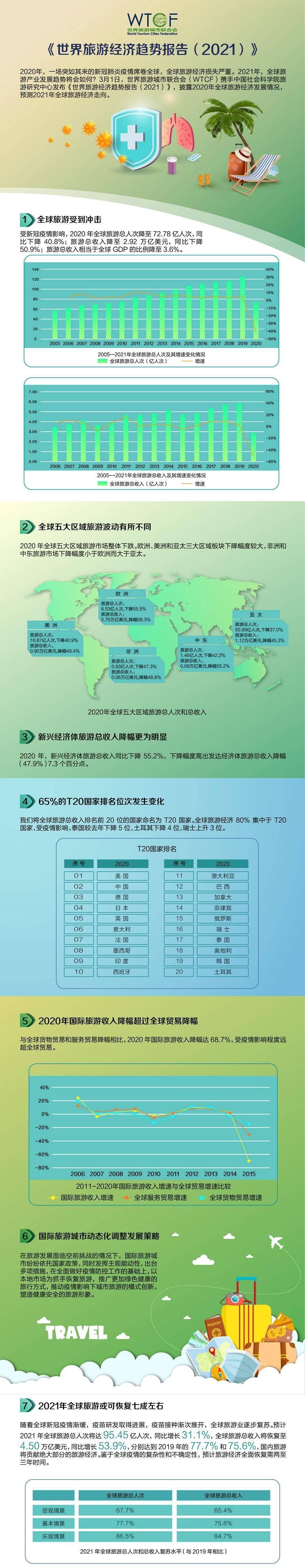 世界旅游经济趋势报告:全球旅游2021年或恢复7成