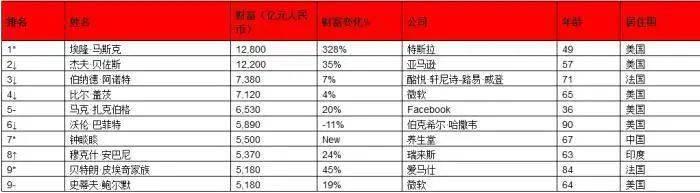 全球富豪榜大变样!世界、亚洲、中国首富均是新人