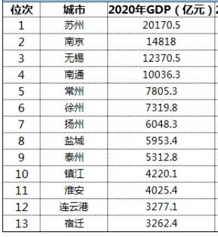 江苏人均gdp排名2019_2019人均gdp市排名