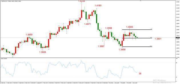 ATFX早评0304:欧元、黄金、原油,短线H4分析