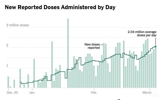 疫苗大幅提速!美国每天接种人数达20