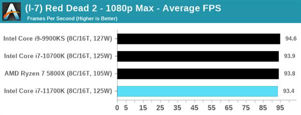 Intel 11代酷睿i7-11700K评测:性能猛增20%、功耗/温度爆炸的照片 - 16