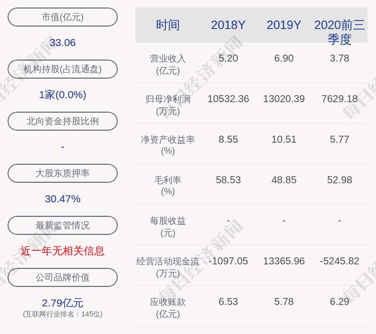 大云科技:控股股东大云集团承诺出资1740万股