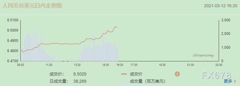 人民币下跌,人民币今天收跌120点