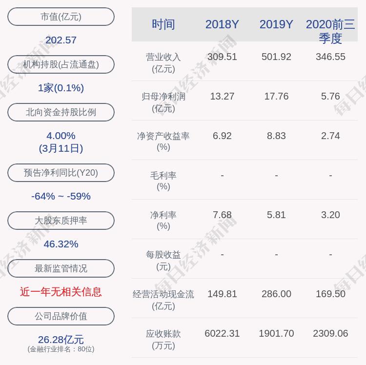 天茂集團:股東王薇質押700萬股