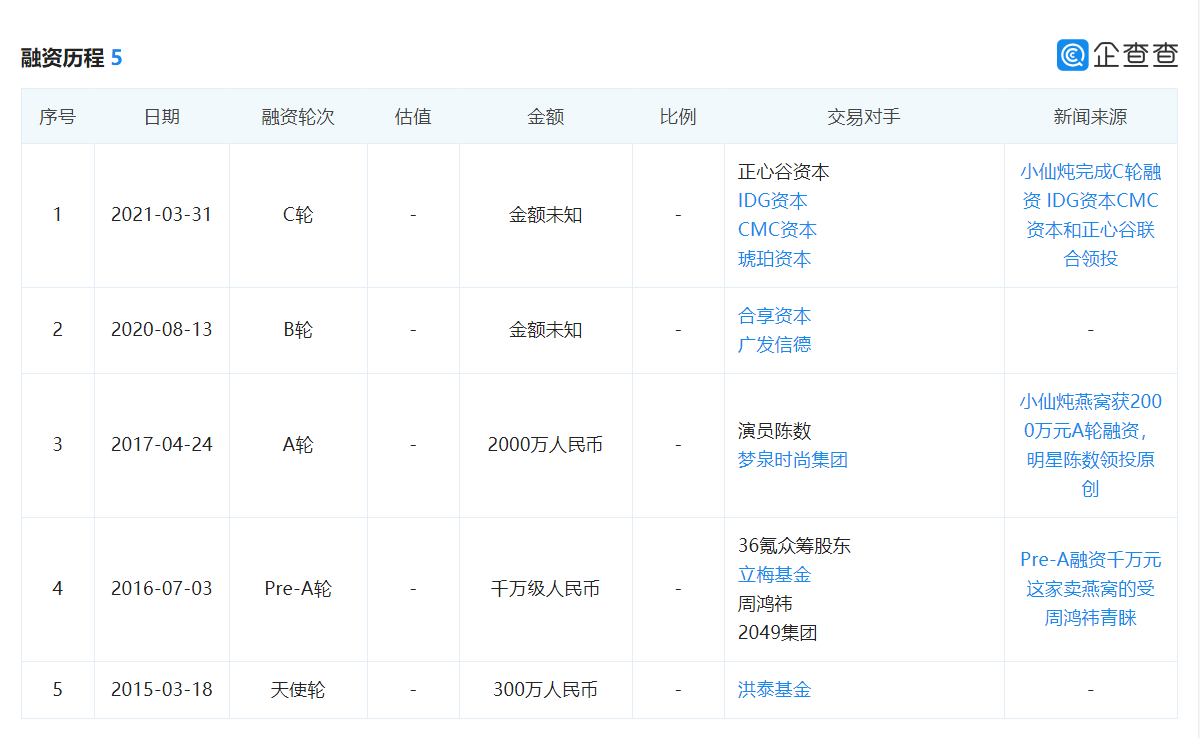 """鲜炖燕窝电商品牌""""小鲜炖""""获数亿C轮融资"""