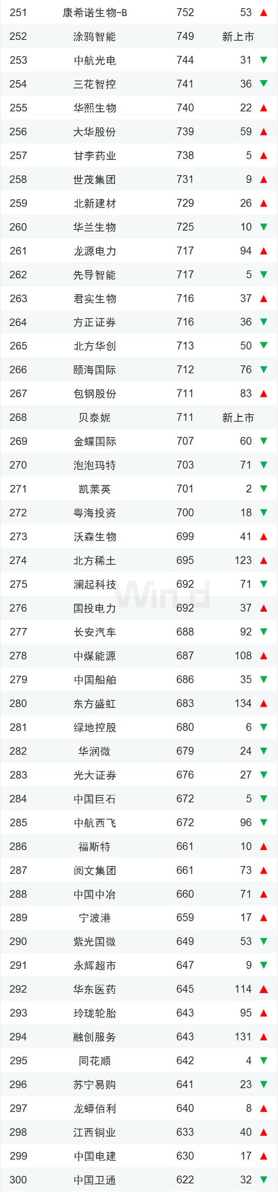 中国企业市值500强一览:腾讯阿里霸榜、茅台紧随其后的照片 - 7