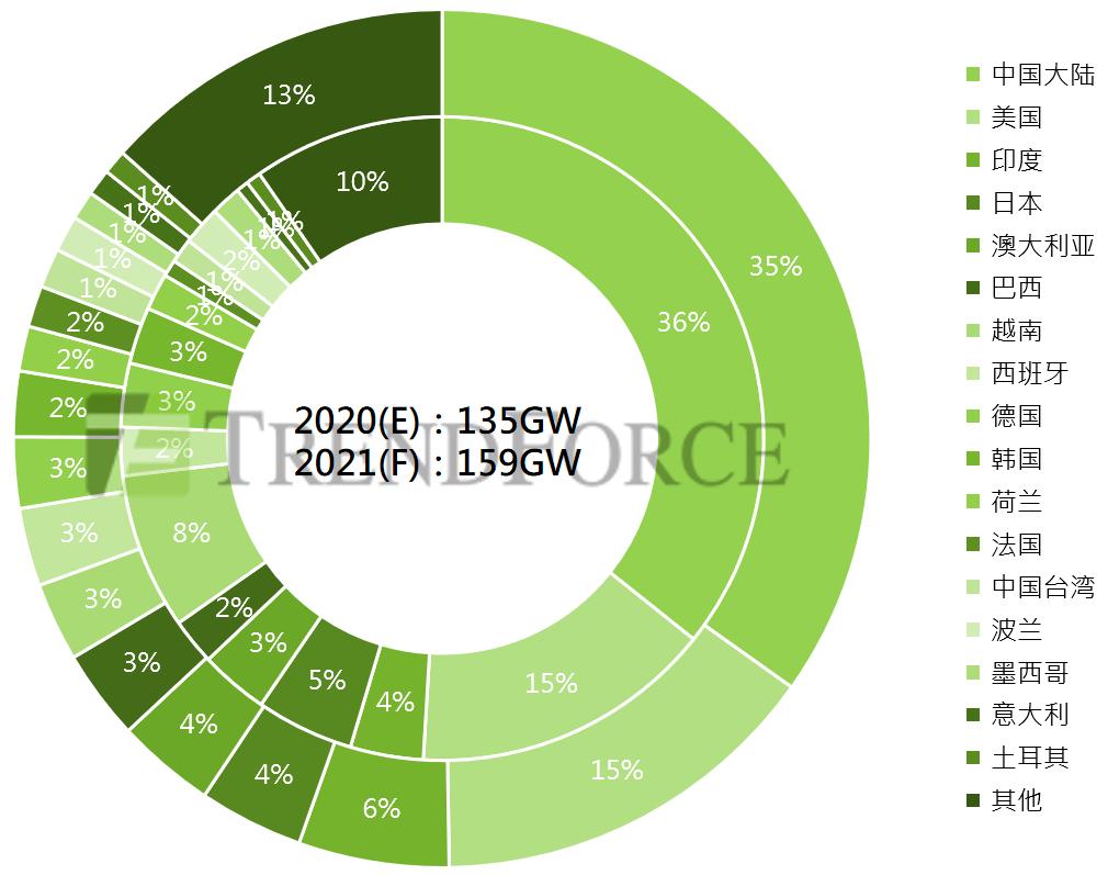 2021年光伏供应链价格趋势分析|趋势力吉邦咨询