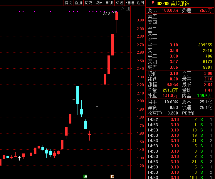 「转配股」疯狂7连板!老牌国货服饰成爆炒股,一年多亏了