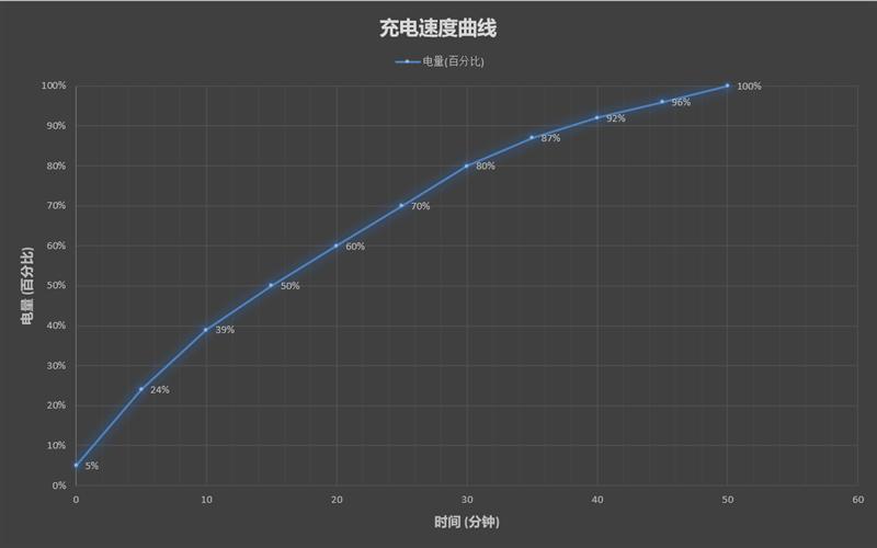 首发天玑1200比肩骁龙865+!realme GT Neo评测的照片 - 41