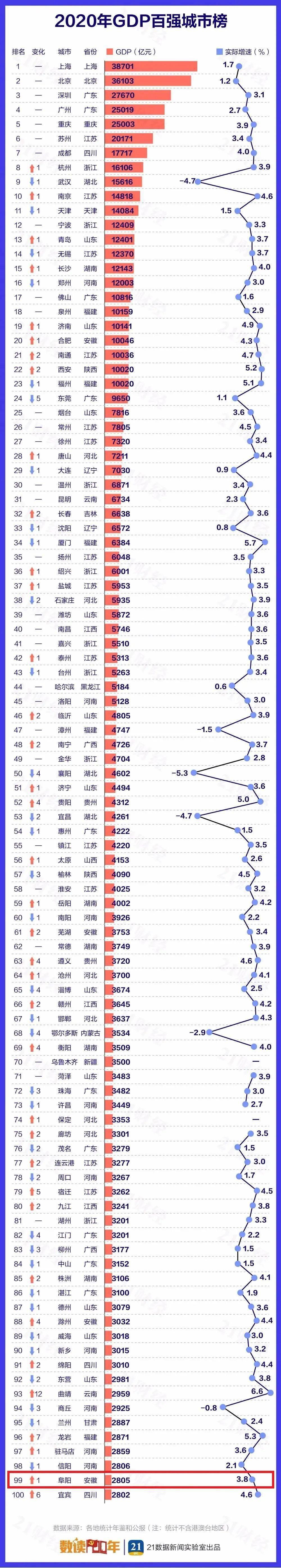 2021阜阳gdp_重磅会议!定调阜阳2021年经济工作这么干!