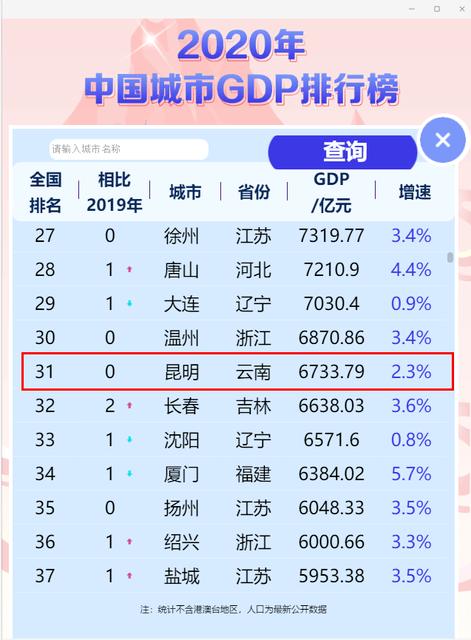 2025年襄阳gdp万亿_深圳综研院报告 2025年深圳GDP达4.2 4.5万亿