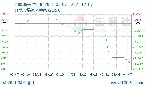 商业界:国内乙醇市场有窄跌趋势