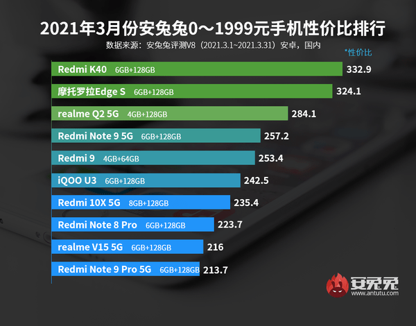 安兔兔发布3月Android性价比排行榜 小米成最大赢家插图