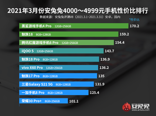 安兔兔发布3月Android性价比排行榜 小米成最大赢家插图6