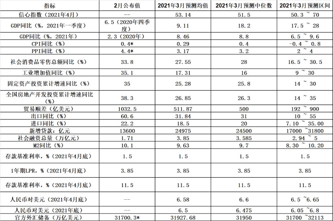 2021年GDP预测均值8.46% 信心指数连续一年高于50丨第一财经首席经济学家调研