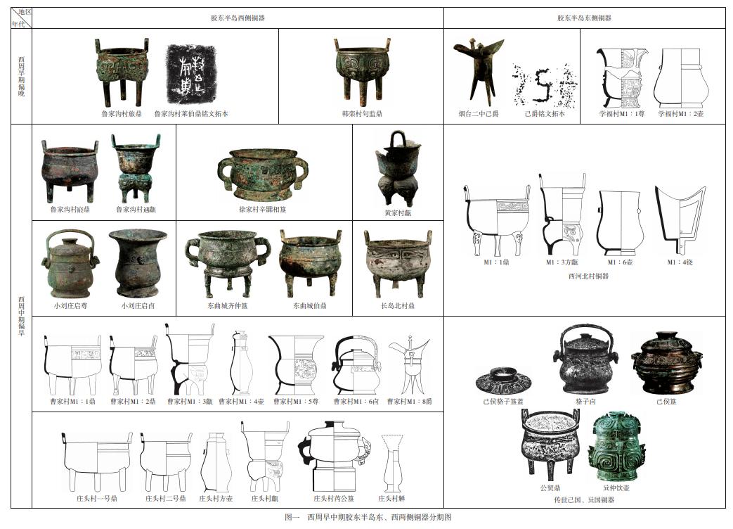 曹斌:胶东铜器与西周纪莱