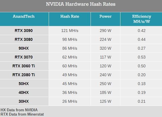 NVIDIA CMP 30HX矿卡开卖:功率不高性能等同1660Ti