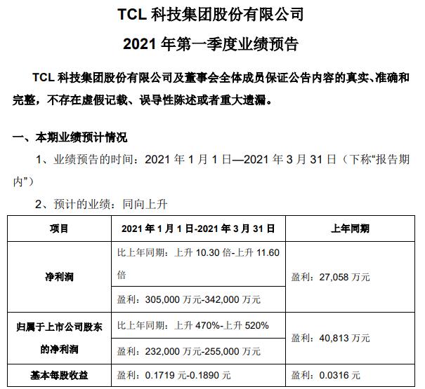 TCL:预计 Q1 净利同比增长 470% 至 520% 盈利 30.5 亿至 34.2 亿元