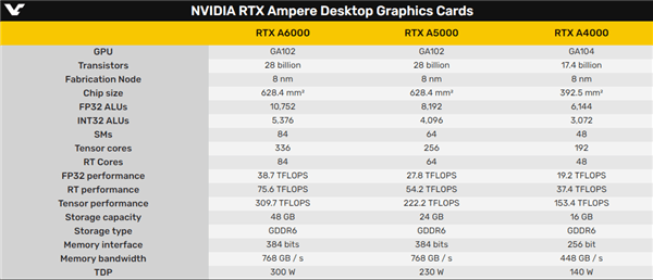 NVIDIA发布6款RTX专业显卡:安培架构、图形工作站专用的照片 - 3