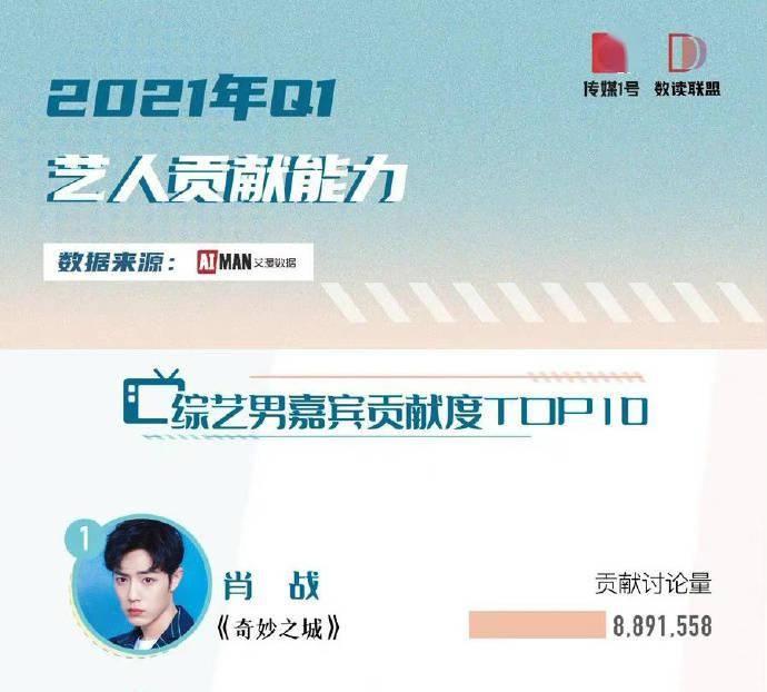 2021一季度综艺男嘉宾贡献度TOP10公开 肖战凭《奇妙之城》登顶TOP1