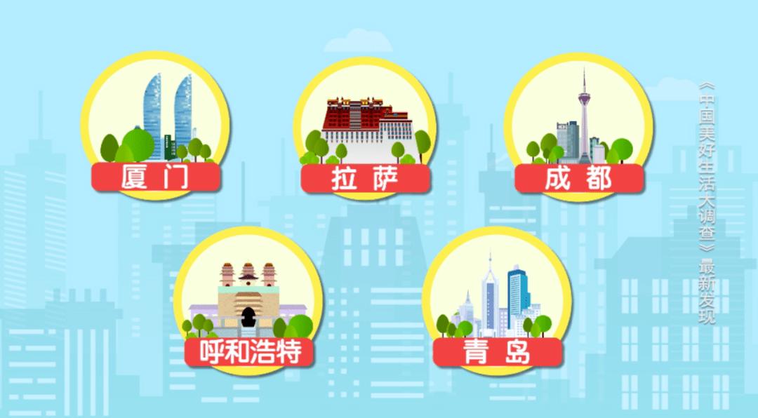 有房绝对幸福 2020最具幸福感城市公布:拉萨长沙第七次上榜