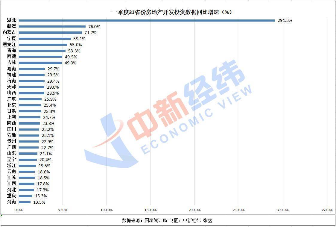 一季度31省份房地产开发投资榜单:10地超千亿 江苏居首