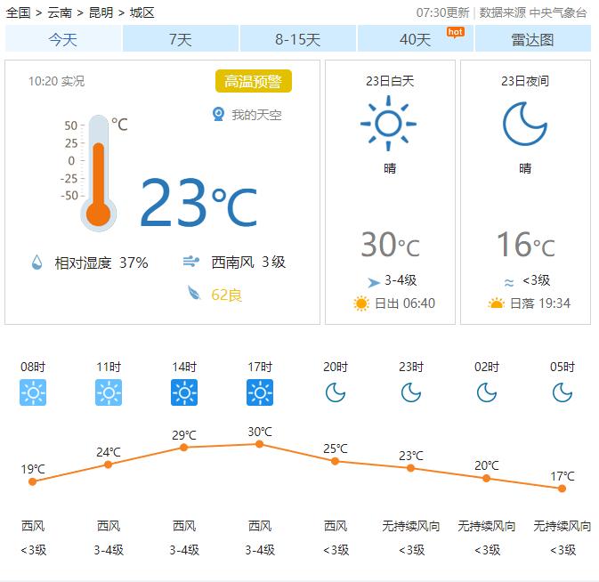 """昆明今天30℃!明天31℃,一波""""过山车式""""升降温已在路上…"""