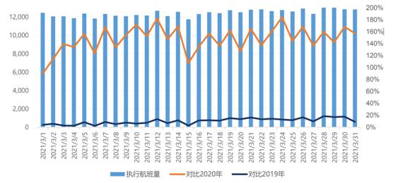"""民航数据洞察 航班数读:""""上海虹桥-深圳宝安""""班次最热"""
