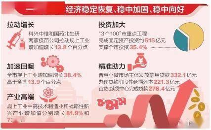 北京市160个重大项目二季度开建