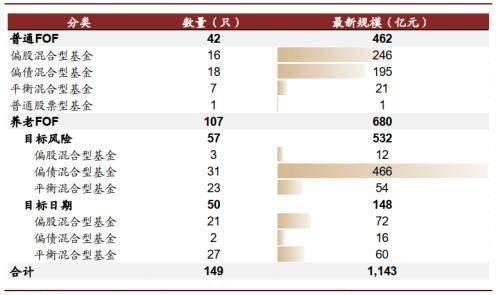 中金:FOF规模突破千亿元,偏债混合型占六成