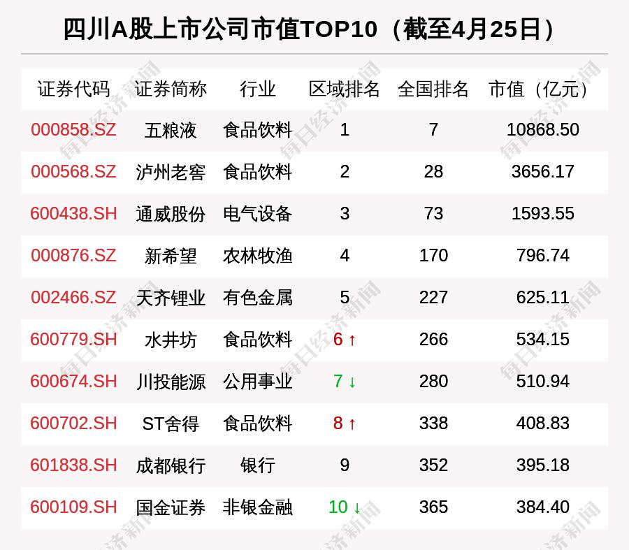 四川区域股市周报:总市值涨1263亿 13家机构调研云图控股
