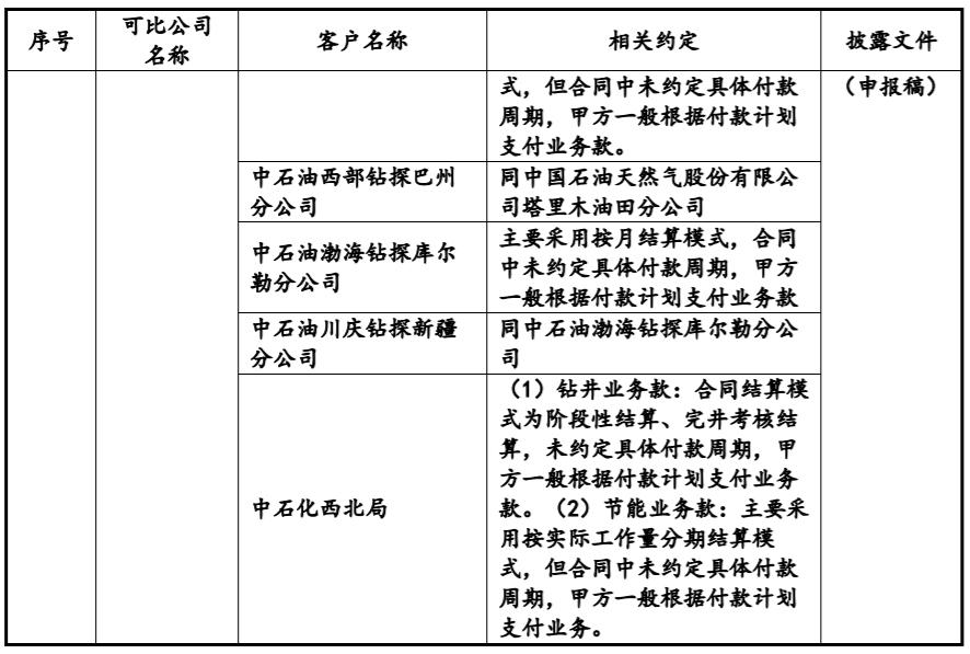 德石股份回复创业板IPO二轮问询:转贷行为是否构成重大违法违规?