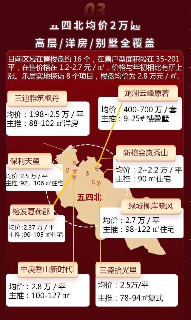 福州5.1房价数据出炉:东二环成香馍馍!上街房价突破2万!哪里优惠最多?  第5张